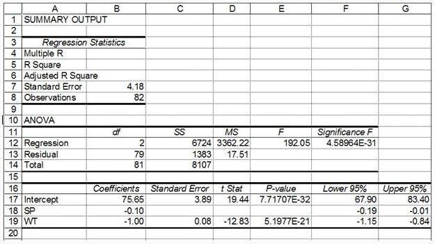 Solved: The Output Below Is From The Regression Analysis F