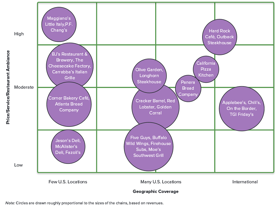 Solved: Strategic Group Mapping Read The Overview Below An... | Chegg.com